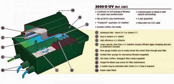 Fish mate compact 8 watt bio pond filter w uv for Pond filter setup diagram