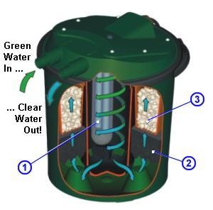 Fish Mate Pressurized 9 Watt Uv Bio Pond Filter 1000