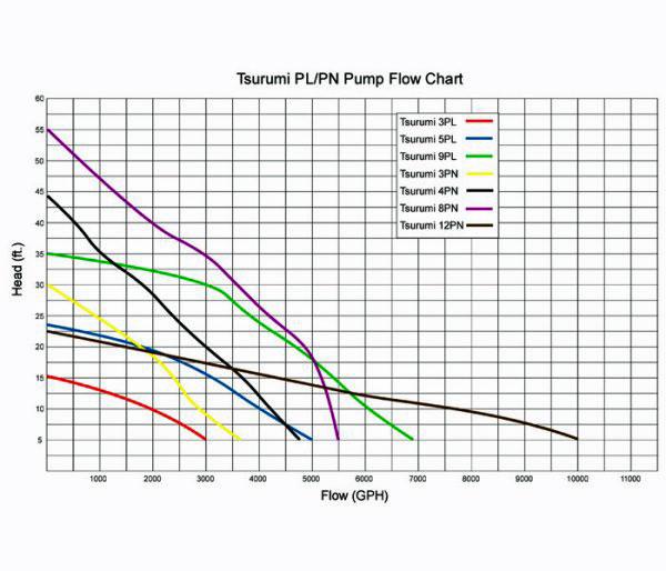 tsurumi 12pn pump